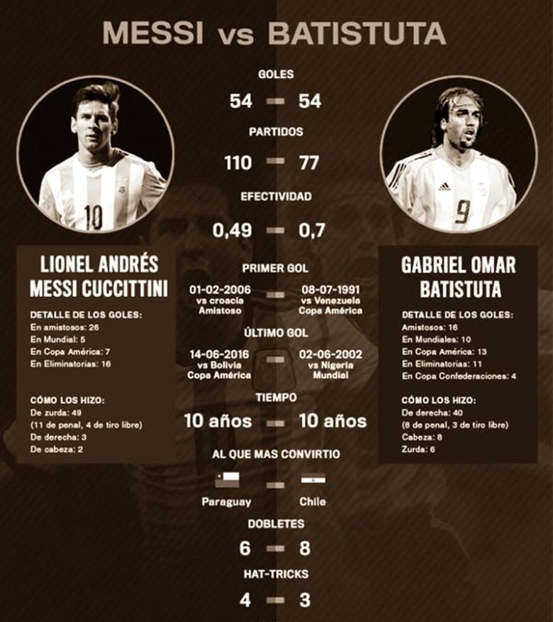Lionel Messi Gabriel Batistuta Argentina